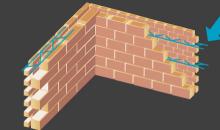 murs doubles