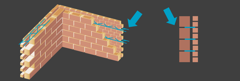 Sigmafor-dubbele muur